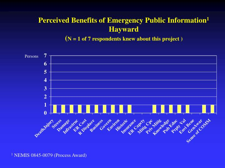 Perceived Benefits of Emergency Public Information