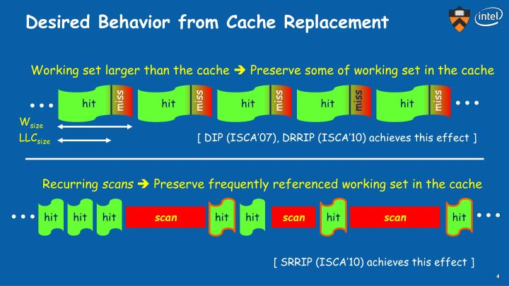 Desired Behavior from Cache Replacement