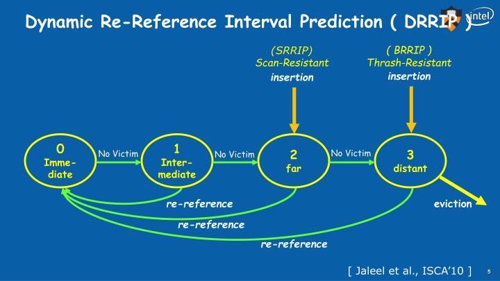 Dynamic Re-Reference Interval Prediction ( DRRIP )