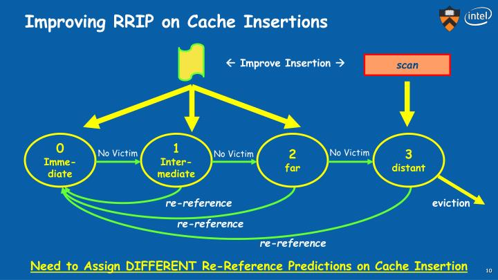 Improving RRIP on Cache Insertions