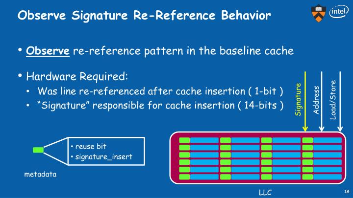 Observe Signature Re-Reference Behavior