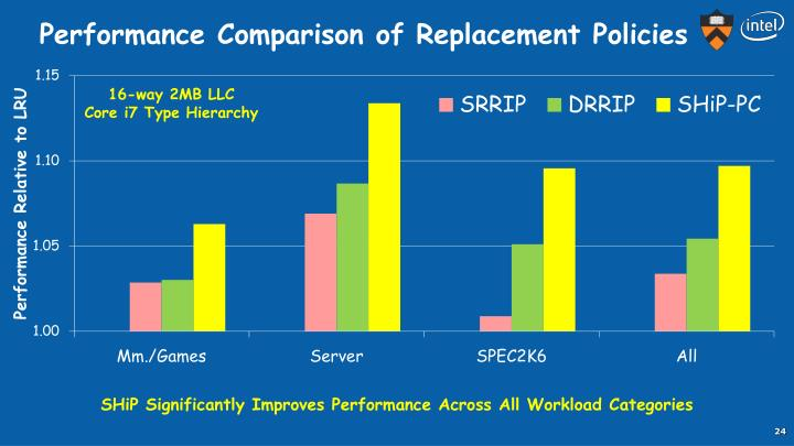 Performance Comparison of Replacement Policies