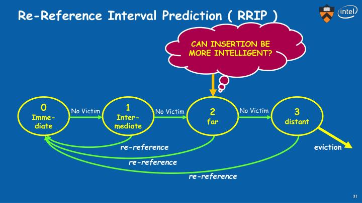 Re-Reference Interval Prediction ( RRIP )