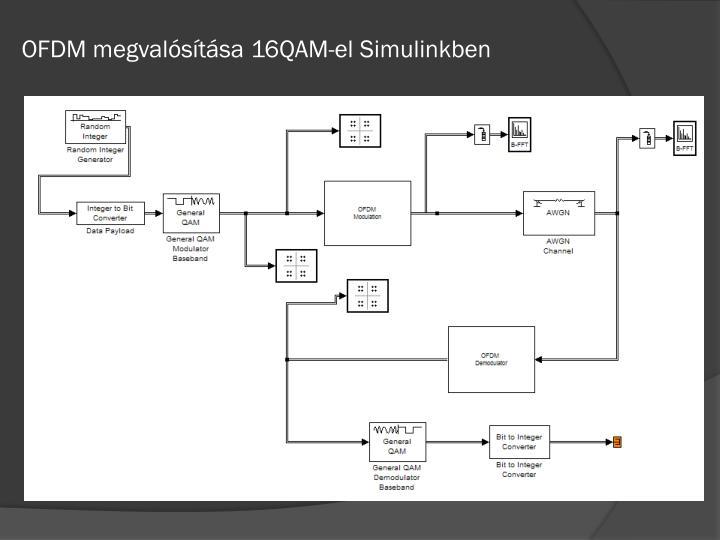 OFDM megvalósítása 16QAM-el Simulinkben