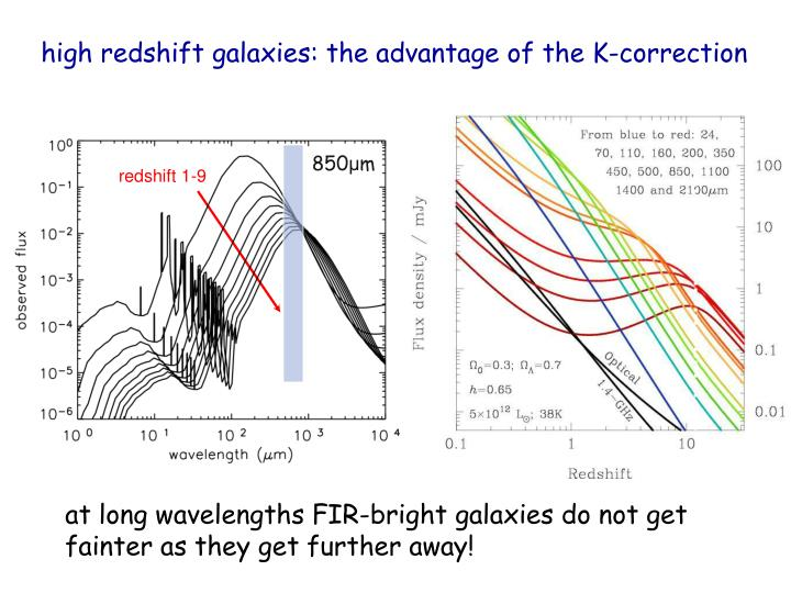 high redshift galaxies: the advantage of the K-correction