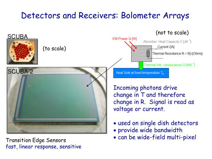 Detectors and Receivers: Bolometer Arrays