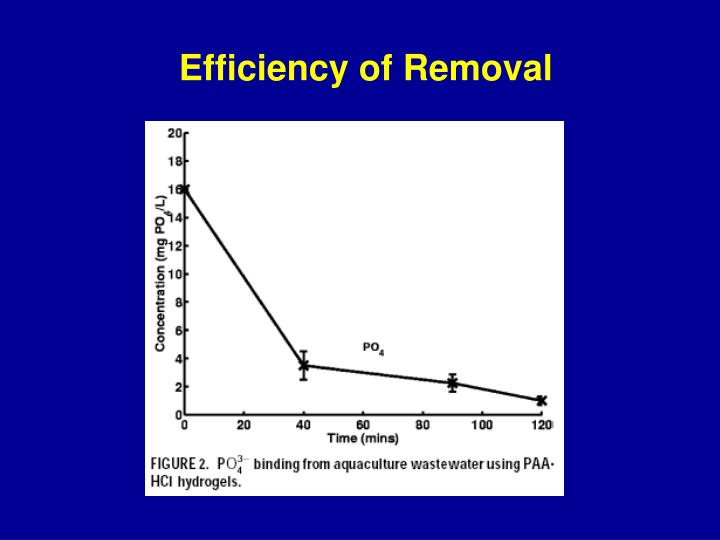 Efficiency of Removal