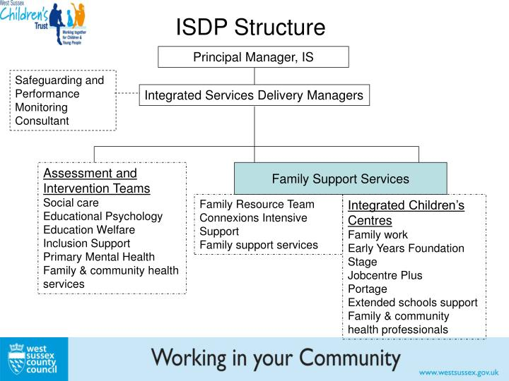 ISDP Structure