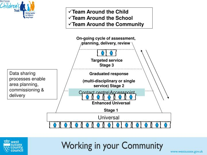 Team Around the Child