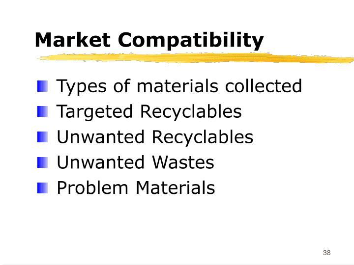 Market Compatibility