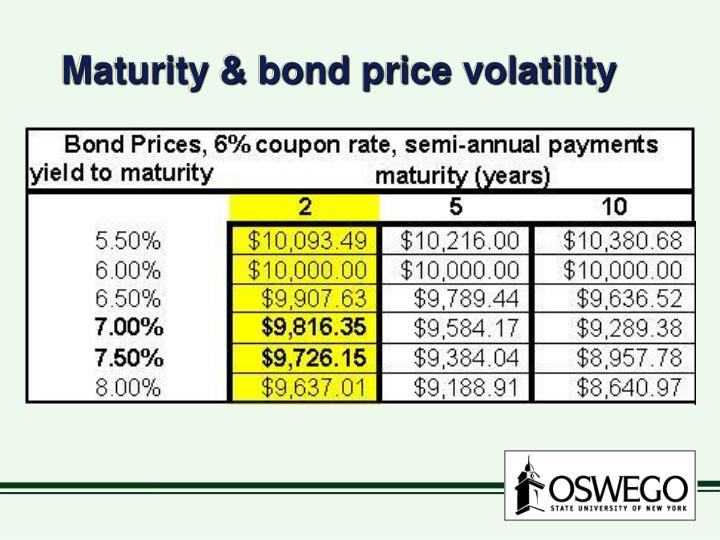 Maturity & bond price volatility