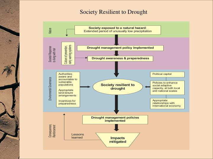 Society Resilient to Drought