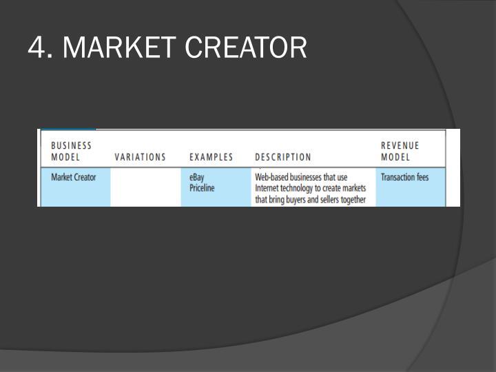 4. MARKET CREATOR