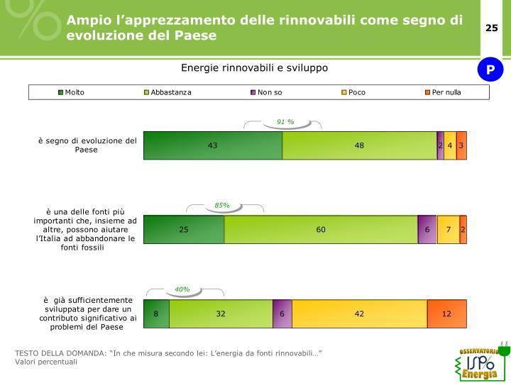 Ampio l'apprezzamento delle rinnovabili come segno di evoluzione del Paese
