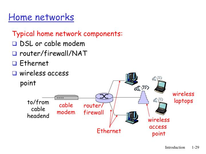 Typical home network components: