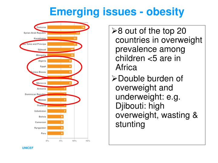 Emerging issues - obesity
