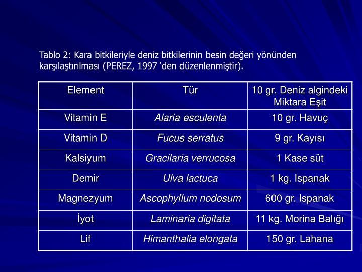 Tablo 2: Kara bitkileriyle deniz bitkilerinin besin deeri ynnden karlatrlmas (PEREZ, 1997 den dzenlenmitir).