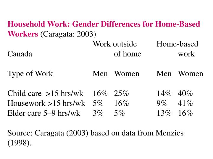Household Work: Gender Differences for Home-Based Workers