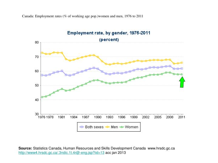 Canada: Employment rates (% of working age pop.)women and men, 1976 to 2011