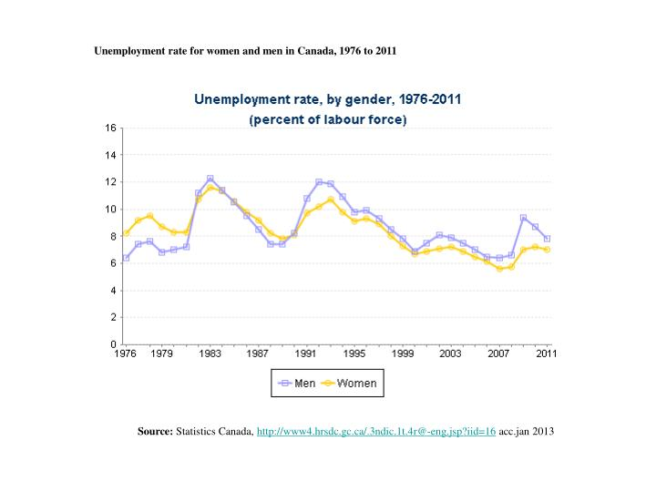 Unemployment rate for women and men in Canada, 1976 to 2011