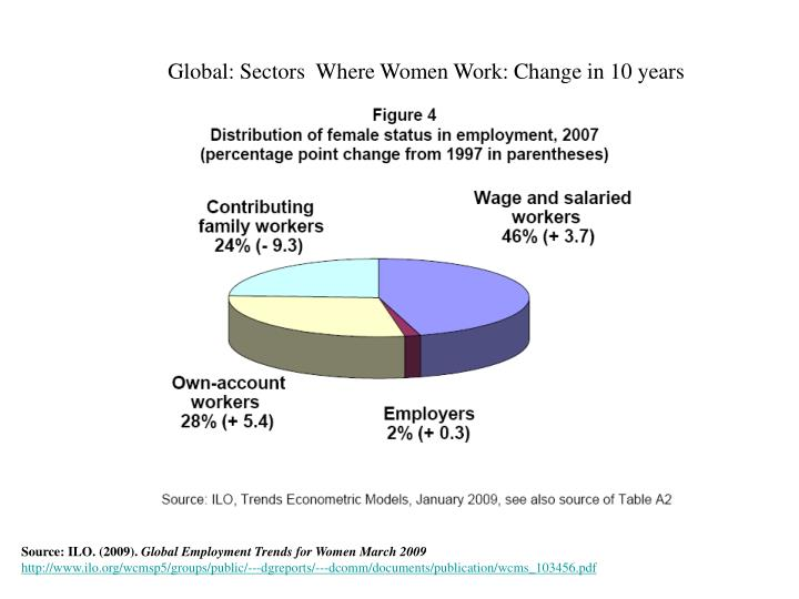 Global: Sectors  Where Women Work: Change in 10 years