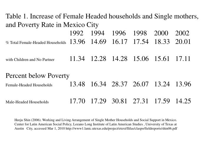 Table 1. Increase of Female Headed households and Single mothers, and Poverty Rate in Mexico City