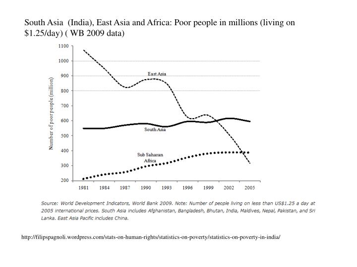 South Asia  (India), East Asia and Africa: Poor people in millions (living on $1.25/day) ( WB 2009 data)