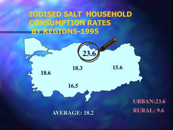 IODISED SALT  HOUSEHOLD CONSUMPTION RATES