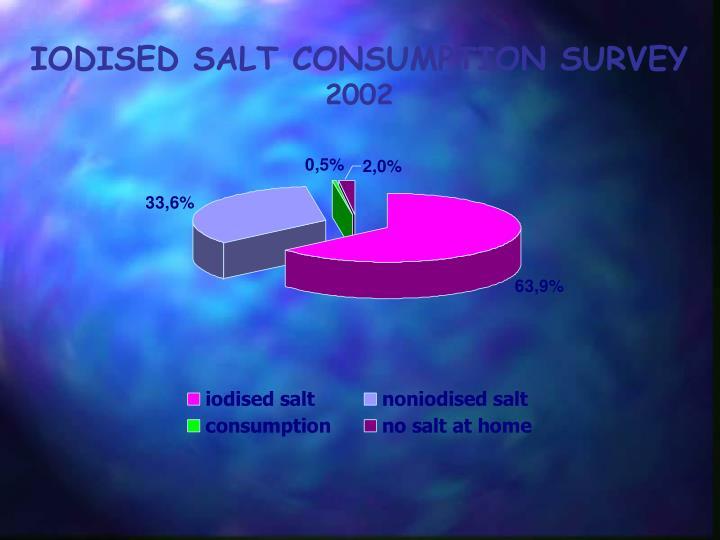 IODISED SALT CONSUMPTION SURVEY