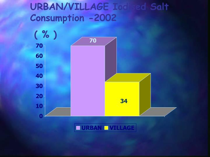 URBAN/VILLAGE Iodised Salt Consumption -2002