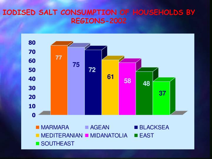 IODISED SALT CONSUMPTION OF HOUSEHOLDS BY REGIONS-2002