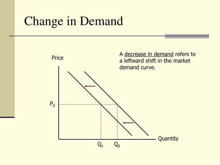 Change in Demand