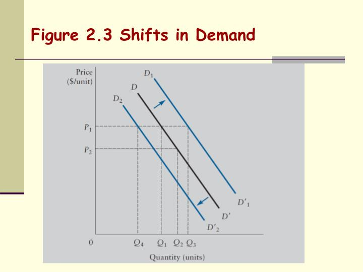 Figure 2.3 Shifts in Demand