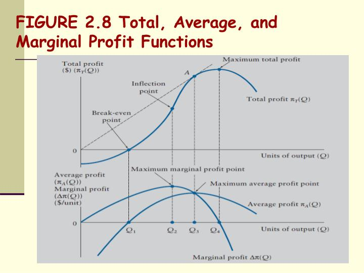 FIGURE 2.8 Total, Average, and Marginal Profit Functions