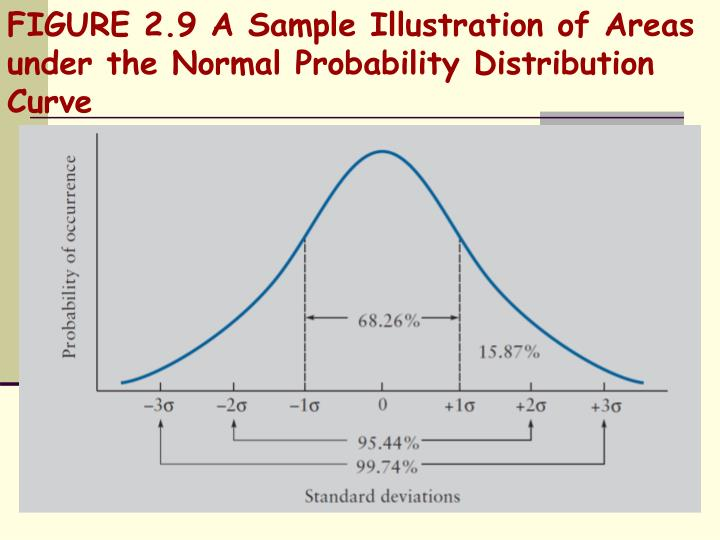 FIGURE 2.9 A Sample Illustration of Areas under the Normal Probability Distribution Curve