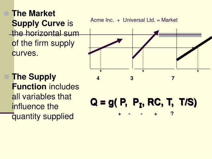 Acme Inc.  +  Universal Ltd. = Market