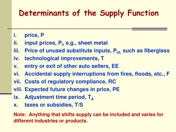 Determinants of the Supply Function