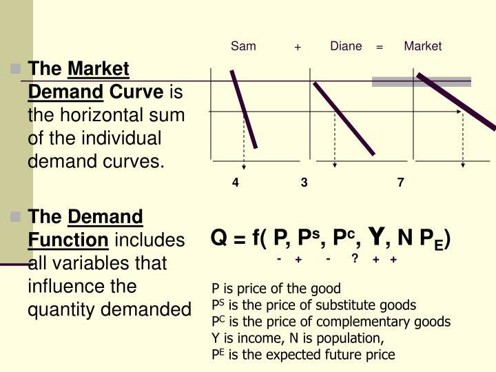Sam    +Diane    =      Market
