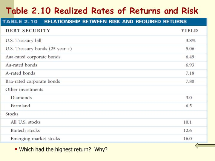 Table 2.10 Realized Rates of Returns and Risk