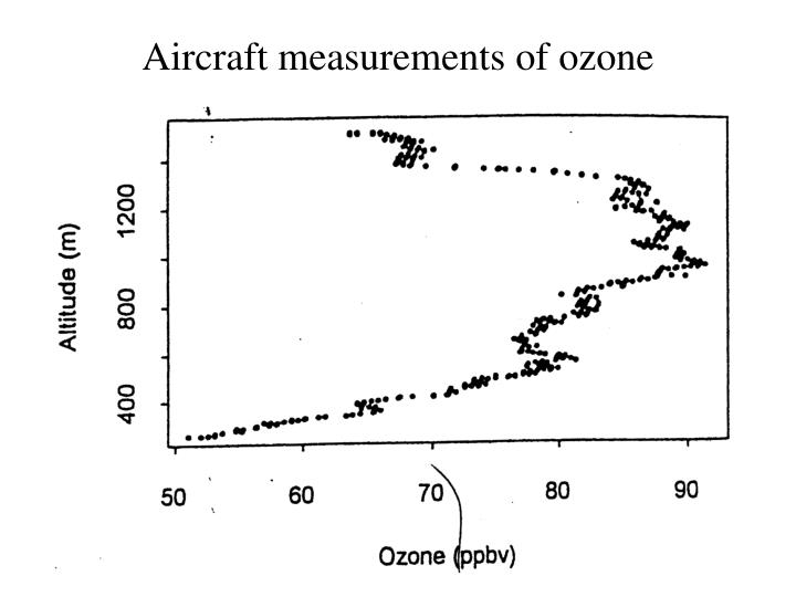 Aircraft measurements of ozone