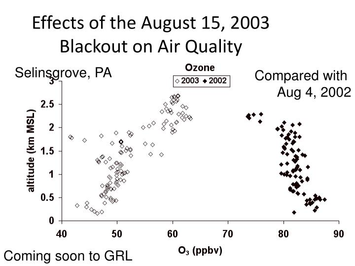 Effects of the August 15, 2003 Blackout on Air Quality