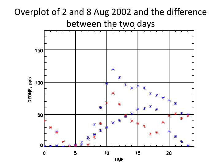 Overplot of 2 and 8 Aug 2002 and the difference between the two days