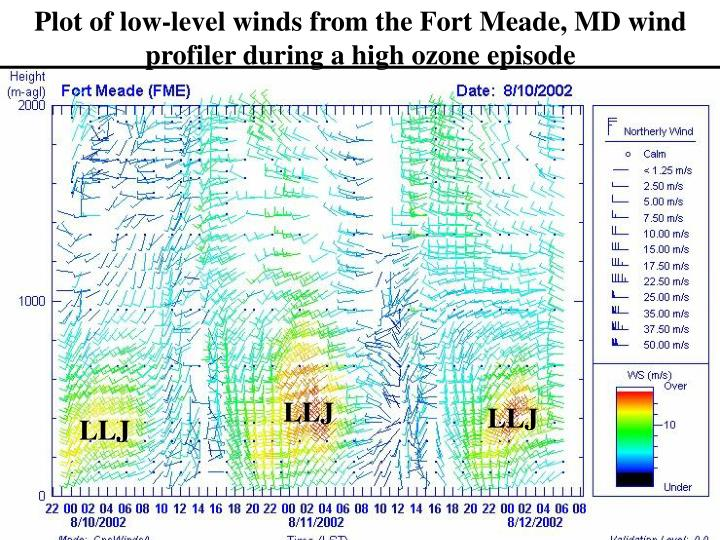 Plot of low-level winds from the Fort Meade, MD wind profiler during a high ozone episode