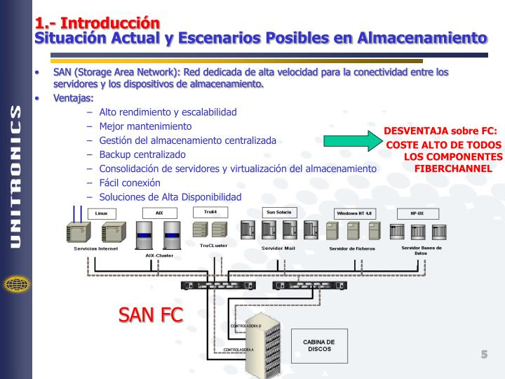 SAN (Storage Area Network):