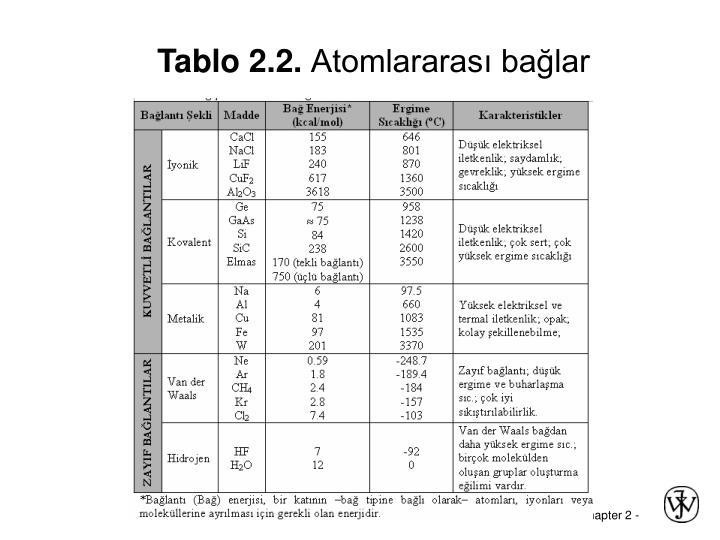 Tablo 2.2.