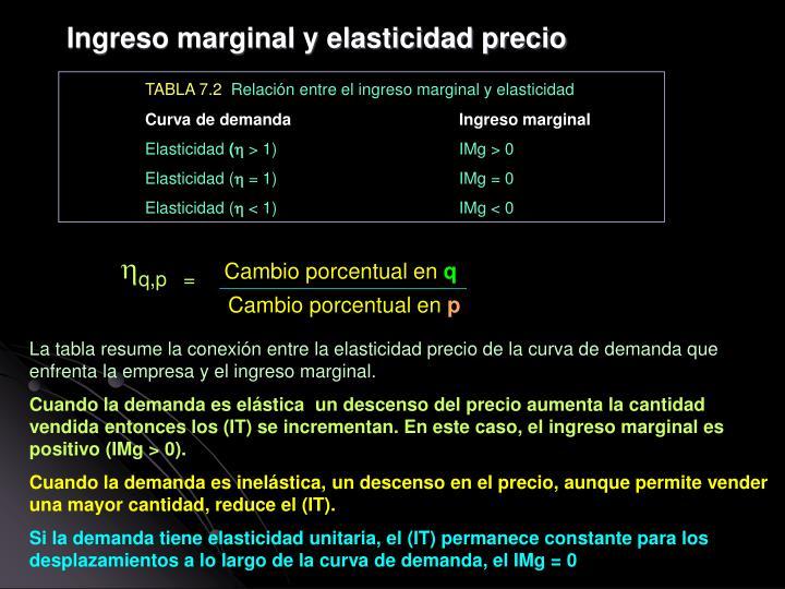 Ingreso marginal y elasticidad precio