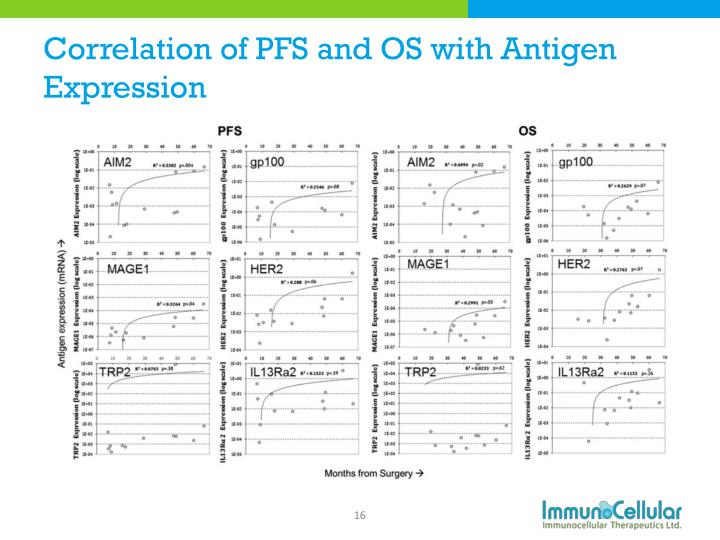 Correlation of PFS and OS with Antigen Expression