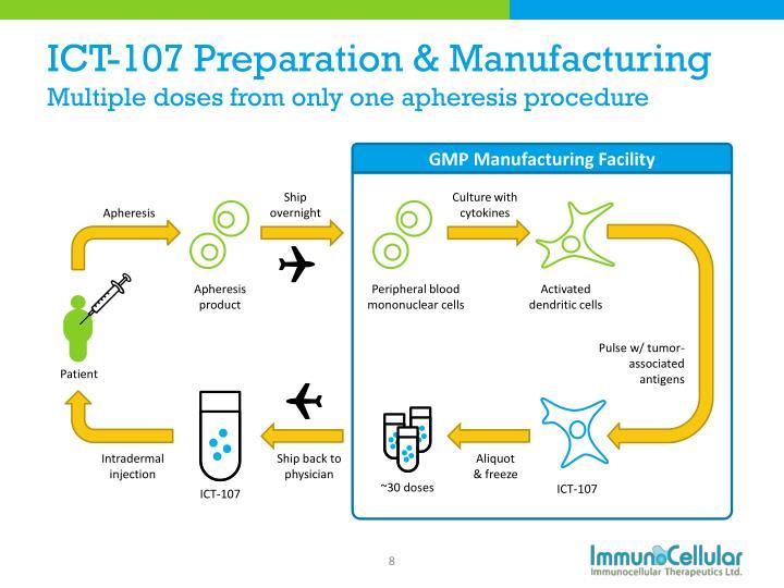 ICT-107 Preparation & Manufacturing