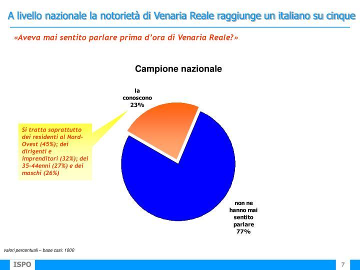 A livello nazionale la notorietà di Venaria Reale raggiunge un italiano su cinque