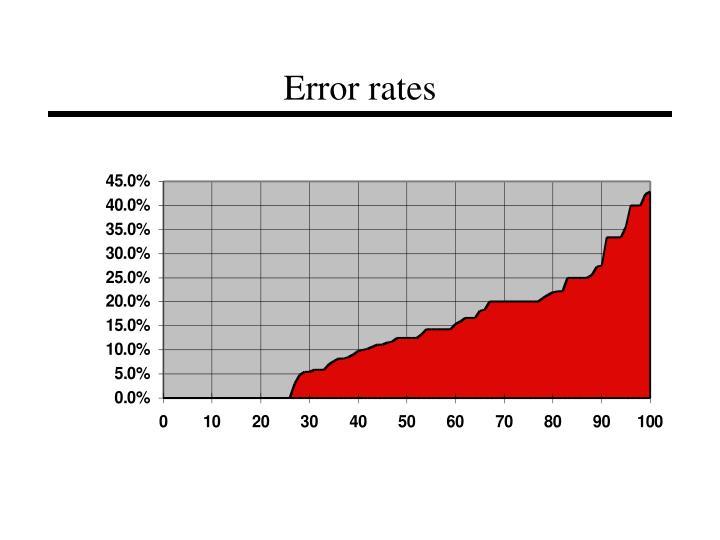 Error rates